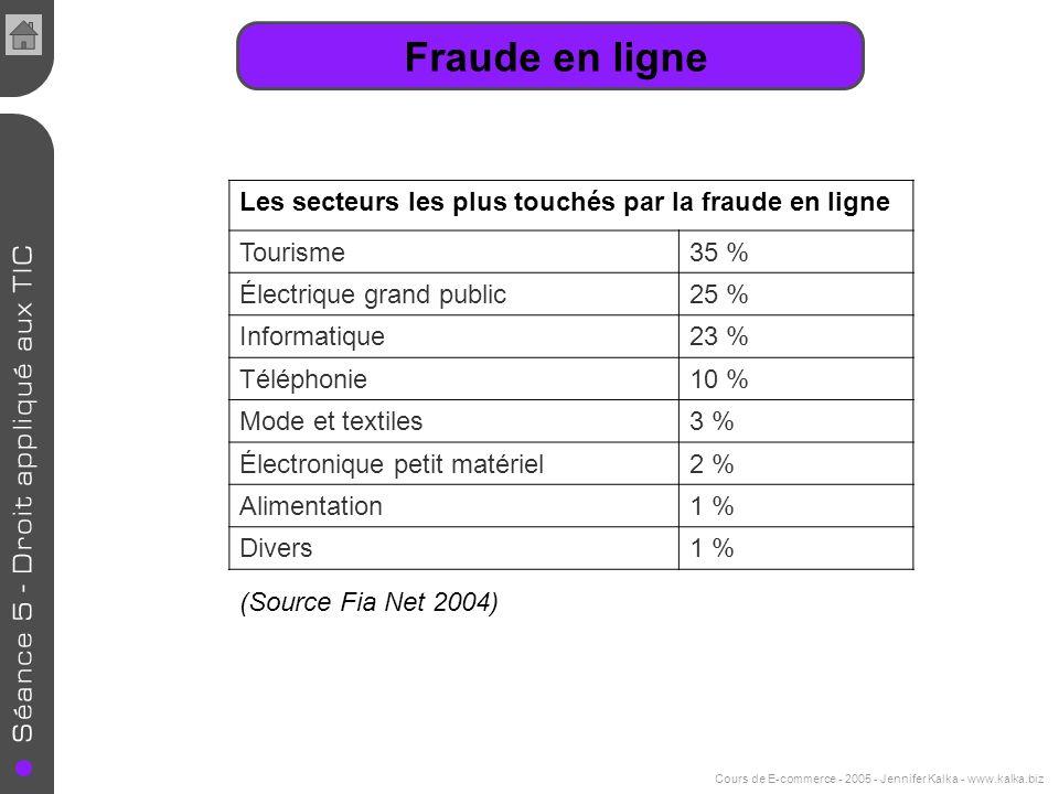 Cours de E-commerce - 2005 - Jennifer Kalka - www.kalka.biz Fraude en ligne Les secteurs les plus touchés par la fraude en ligne Tourisme35 % Électriq