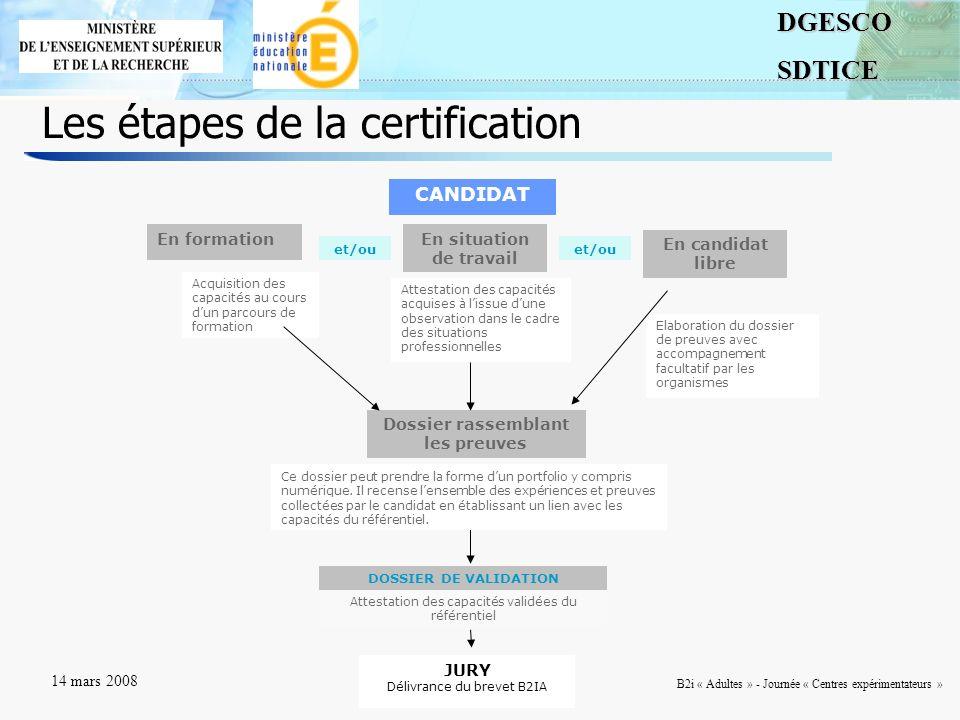5DGESCOSDTICE 14 mars 2008 B2i « Adultes » - Journée « Centres expérimentateurs » Les étapes de la certification CANDIDAT En formationEn situation de