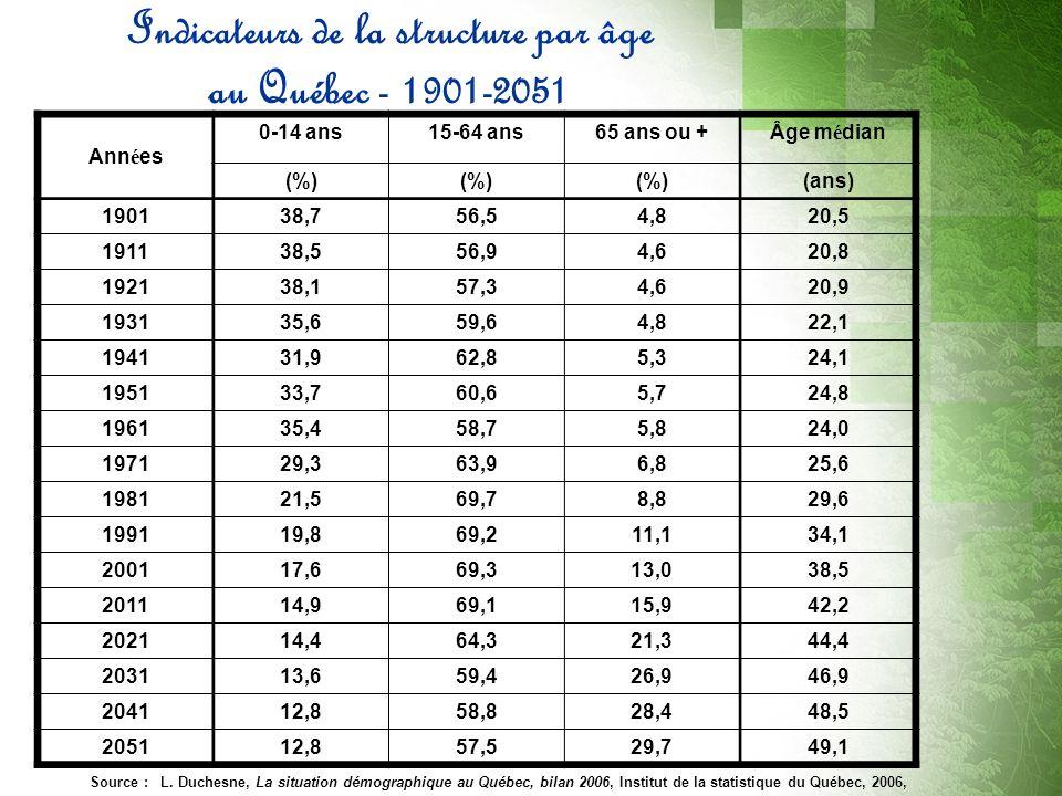Population âgée de 65 ans et plus par région administrative, Québec, 2021