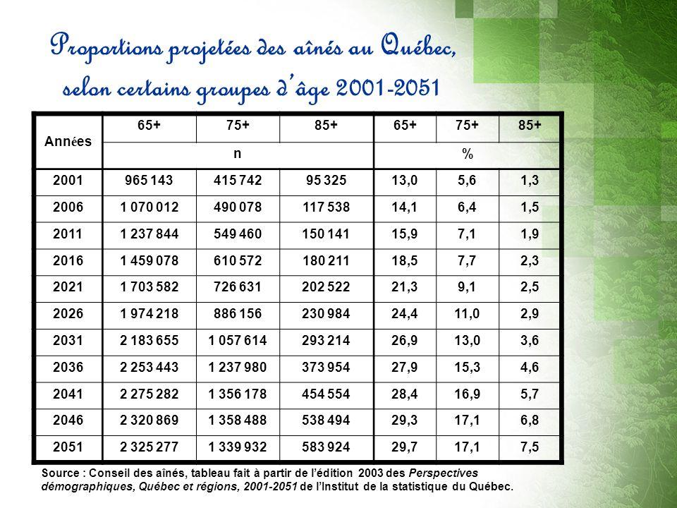 Le rôle de laîné dans la famille Source :Conseil des aînés, La réalité des aînés québécois 2007, Vivre et vieillir dans sa communauté, Guide pratique 2006.