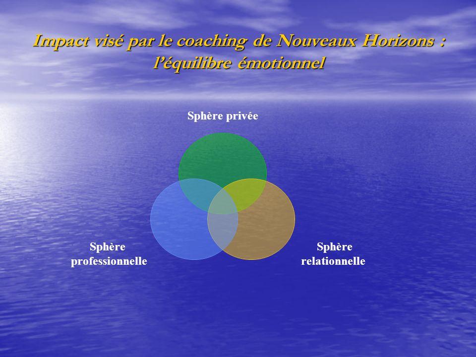Impact visé par le coaching de Nouveaux Horizons : léquilibre émotionnel Sphère privée Sphère relationnelle Sphère professionnelle
