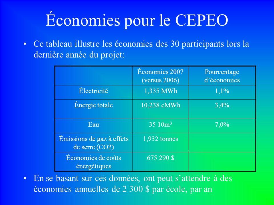 Économies pour le CEPEO Ce tableau illustre les économies des 30 participants lors la dernière année du projet: Économies 2007 (versus 2006) Pourcentage déconomies Électricité1,335 MWh1,1% Énergie totale10,238 eMWh3,4% Eau35 10m 3 7,0% Émissions de gaz à effets de serre (CO2) 1,932 tonnes Économies de coûts énergétiques 675 290 $ En se basant sur ces données, ont peut sattendre à des économies annuelles de 2 300 $ par école, par an
