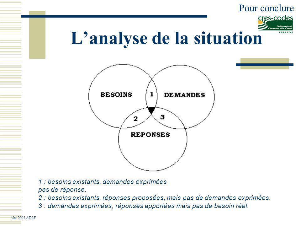 Lanalyse de la situation 1 : besoins existants, demandes exprimées pas de réponse.