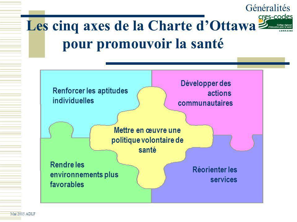 Les cinq axes de la Charte dOttawa pour promouvoir la santé Développer des actions communautaires Mettre en œuvre une politique volontaire de santé Réorienter les services Renforcer les aptitudes individuelles Rendre les environnements plus favorables Le ressenti Généralités Mai 2005 ADLF