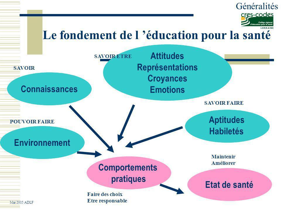 Léducation nutritionnelle Objectif Développer un processus long de découverte et/ou d apprentissage : des savoirs (connaissances), des savoir-être (attitudes, représentations, croyances) des savoir-faire (aptitudes, habiletés) des pouvoirs faire (actions sur et dans lenvironnement) Appliqué à la nutrition Mai 2005 ADLF