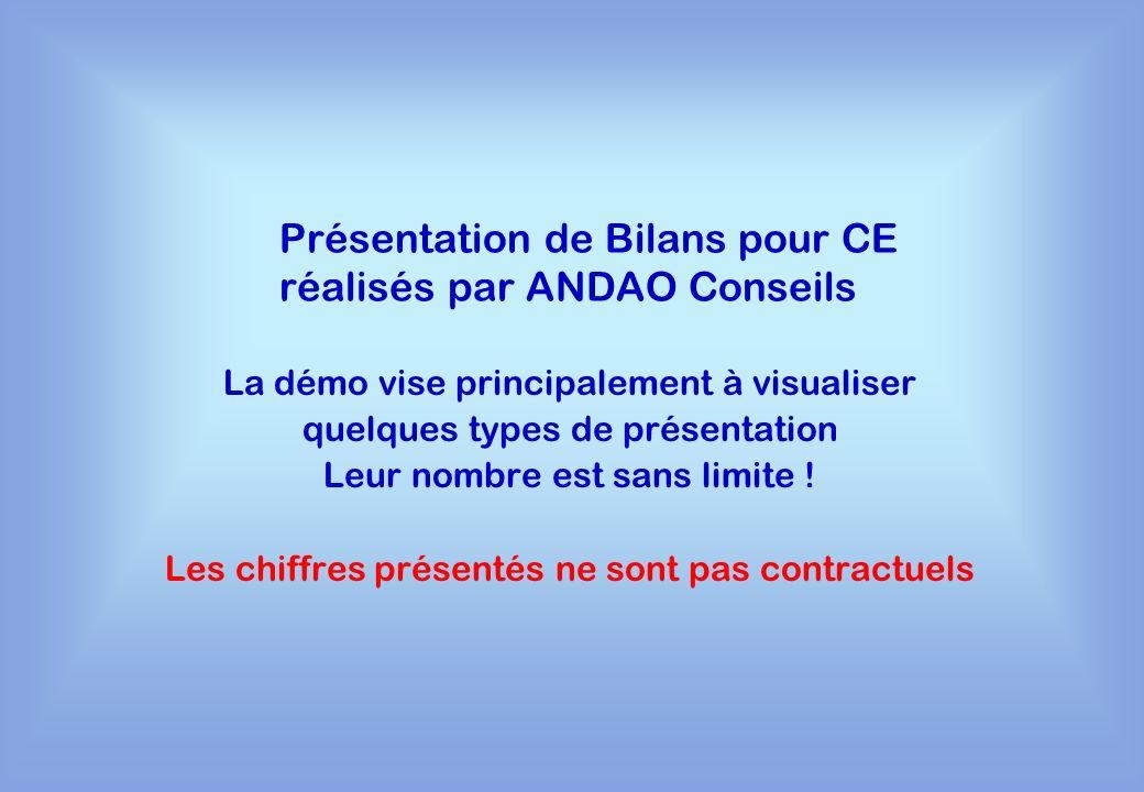 Présentation de Bilans pour CE réalisés par ANDAO Conseils La démo vise principalement à visualiser quelques types de présentation Leur nombre est san