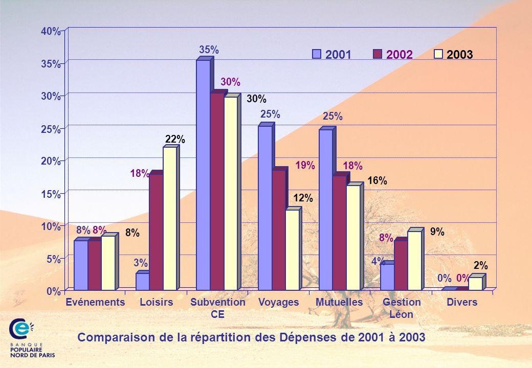 Comparaison de la répartition des Dépenses de 2001 à 2003 Loisirs 0% 5% 10% 15% 20% 25% 30% 35% 40% EvénementsSubvention CE VoyagesMutuellesGestion Lé