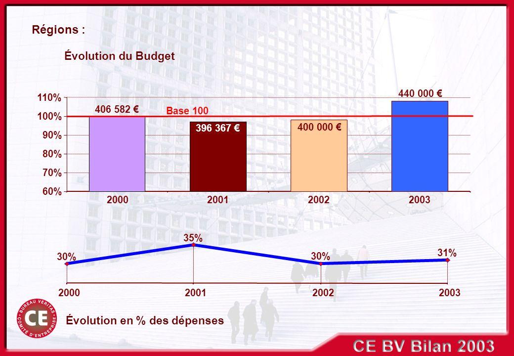 60% 70% 80% 90% 100% 110% 2000200120022003 2000200120022003 Évolution en % des dépenses Évolution du Budget Régions : 30% 35% 30% 31% 406 582 396 367