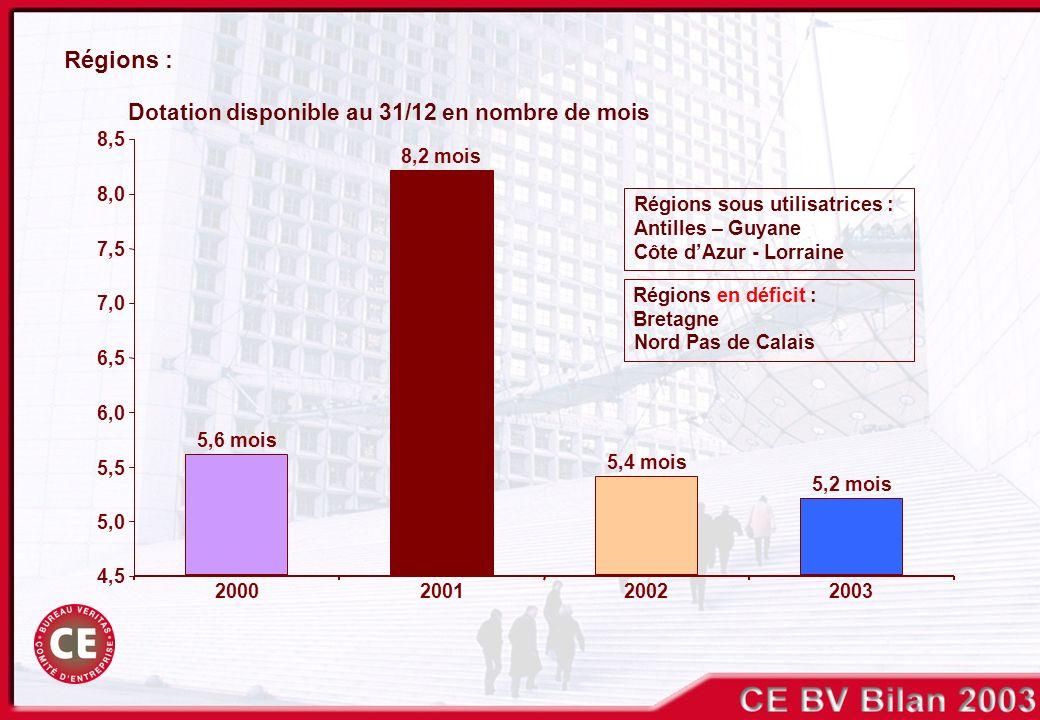 4,5 5,0 5,5 6,0 6,5 7,0 7,5 8,0 8,5 2000200120022003 Régions sous utilisatrices : Antilles – Guyane Côte dAzur - Lorraine Régions en déficit : Bretagn