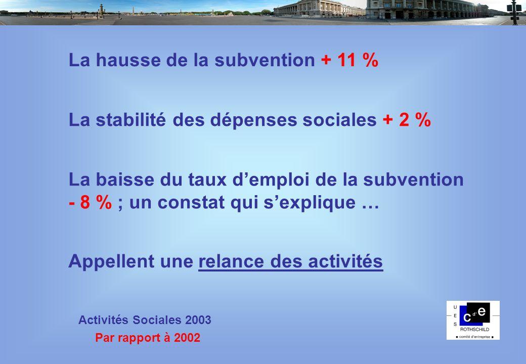 60% 70% 80% 90% 100% 110% 2000200120022003 2000200120022003 Évolution en % des dépenses Évolution du Budget Régions : 30% 35% 30% 31% 406 582 396 367 400 000 440 000 Base 100