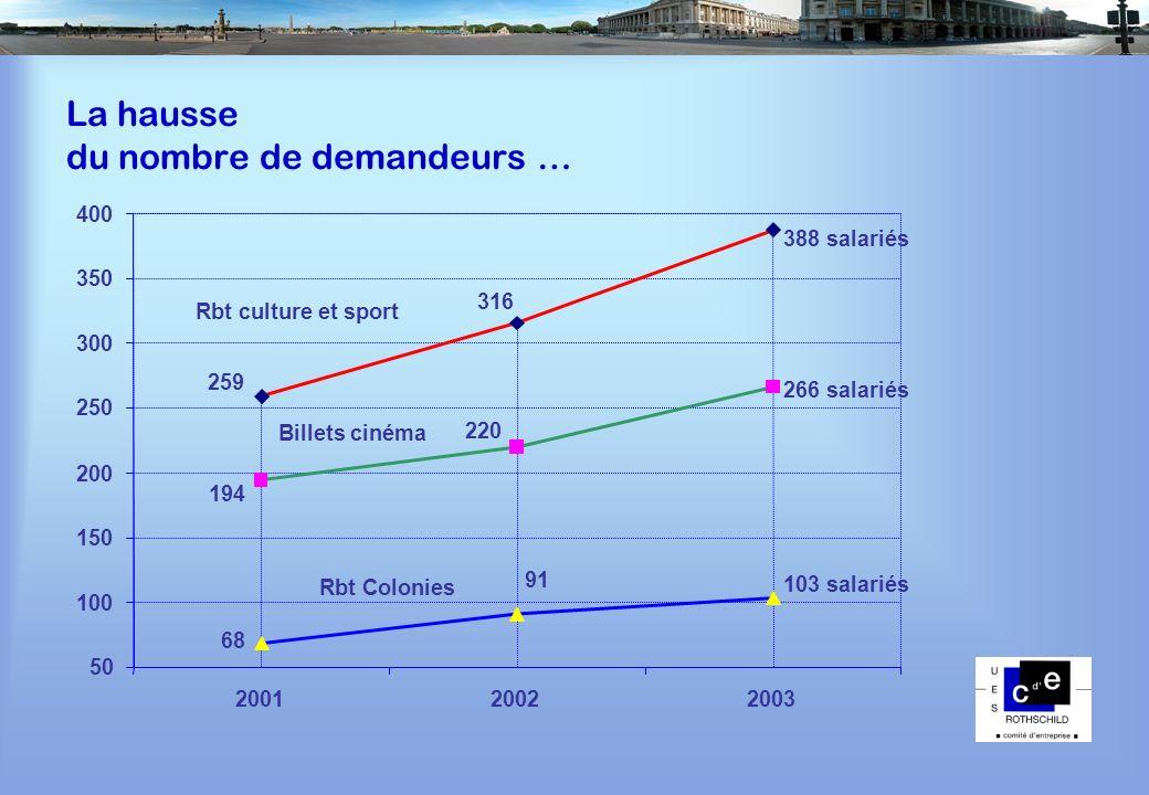 La hausse du nombre de demandeurs … 50 100 150 200 250 300 350 400 200120022003 388 salariés 259 316 Rbt culture et sport 266 salariés 220 194 Billets