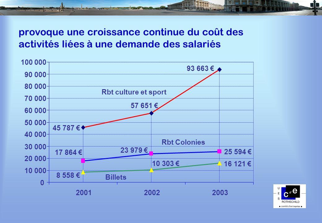 provoque une croissance continue du coût des activités liées à une demande des salariés 0 10 000 20 000 30 000 40 000 50 000 60 000 70 000 80 000 90 0