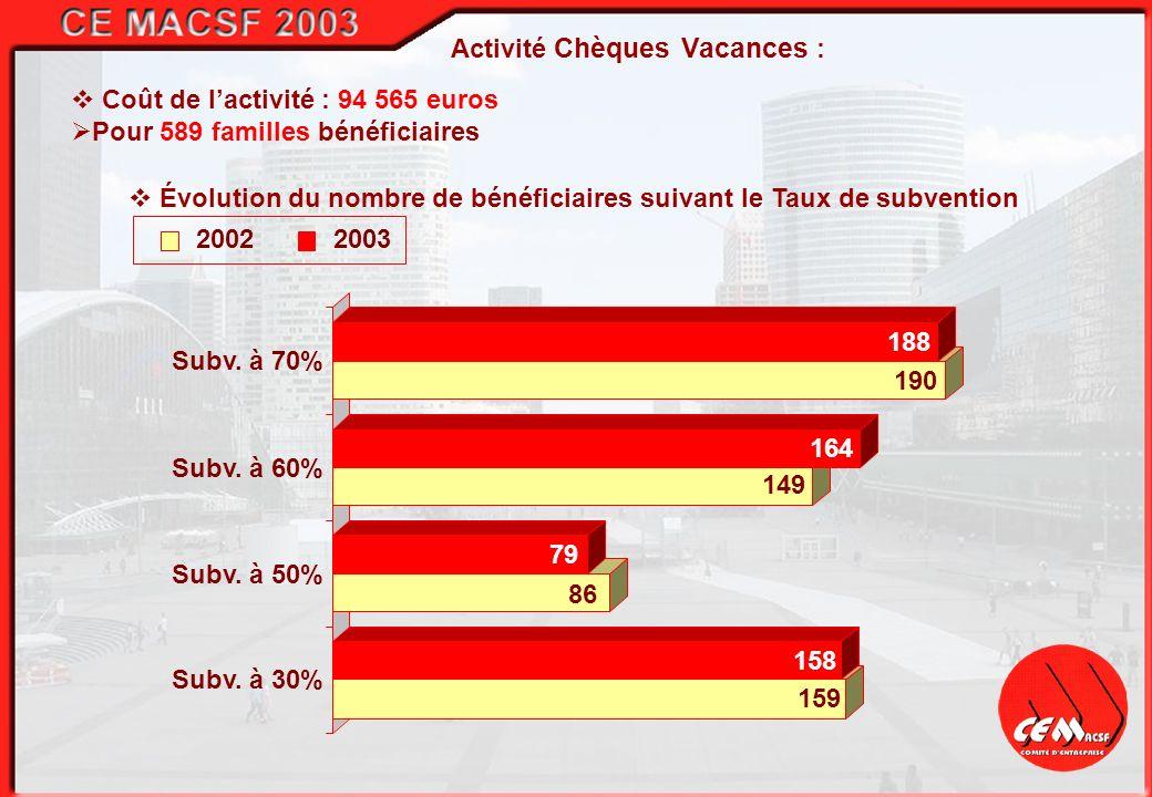 200120022003 Activité Billetterie : Coût de lactivité Chèque Lire : 16.359 euros Pour 350 familles bénéficiaires Coût de lactivité Cinéma : 20.757 euros Pour 490 bénéficiaires.