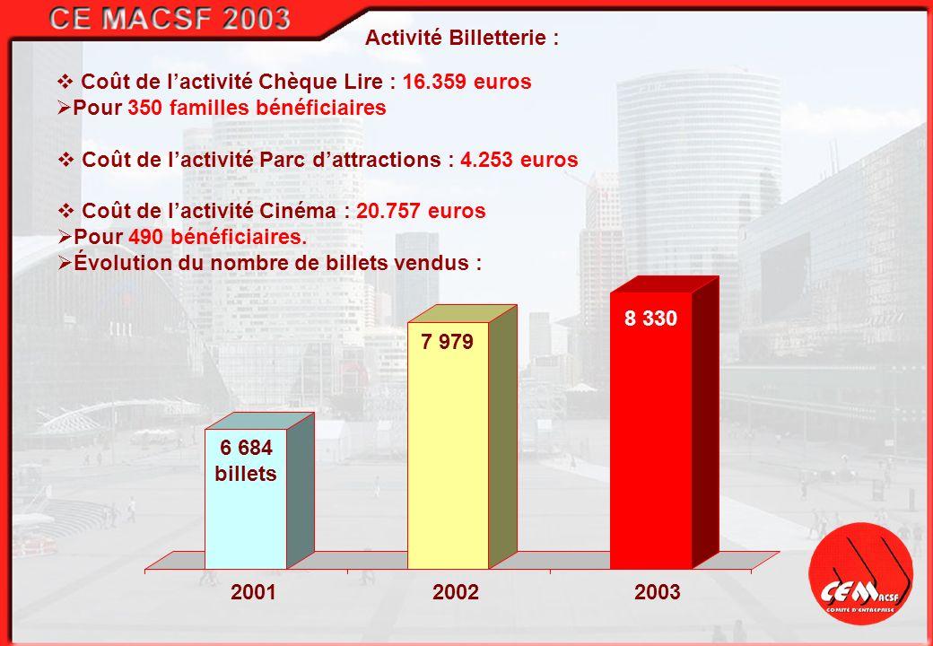 200120022003 Activité Billetterie : Coût de lactivité Chèque Lire : 16.359 euros Pour 350 familles bénéficiaires Coût de lactivité Cinéma : 20.757 eur
