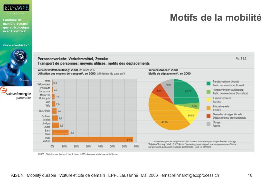 10 AISEN - Mobility durable - Voiture et cité de demain - EPFL Lausanne - Mai 2006 - ernst.reinhardt@ecoprocess.ch Motifs de la mobilité