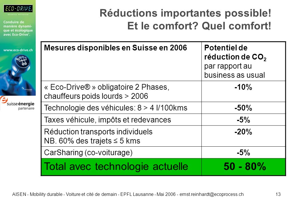 13 AISEN - Mobility durable - Voiture et cité de demain - EPFL Lausanne - Mai 2006 - ernst.reinhardt@ecoprocess.ch Réductions importantes possible.