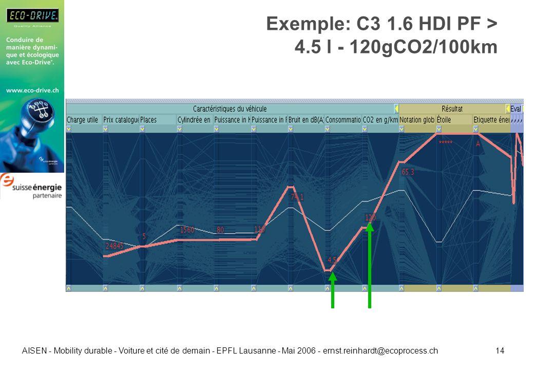 14 AISEN - Mobility durable - Voiture et cité de demain - EPFL Lausanne - Mai 2006 - ernst.reinhardt@ecoprocess.ch Exemple: C3 1.6 HDI PF > 4.5 l - 12