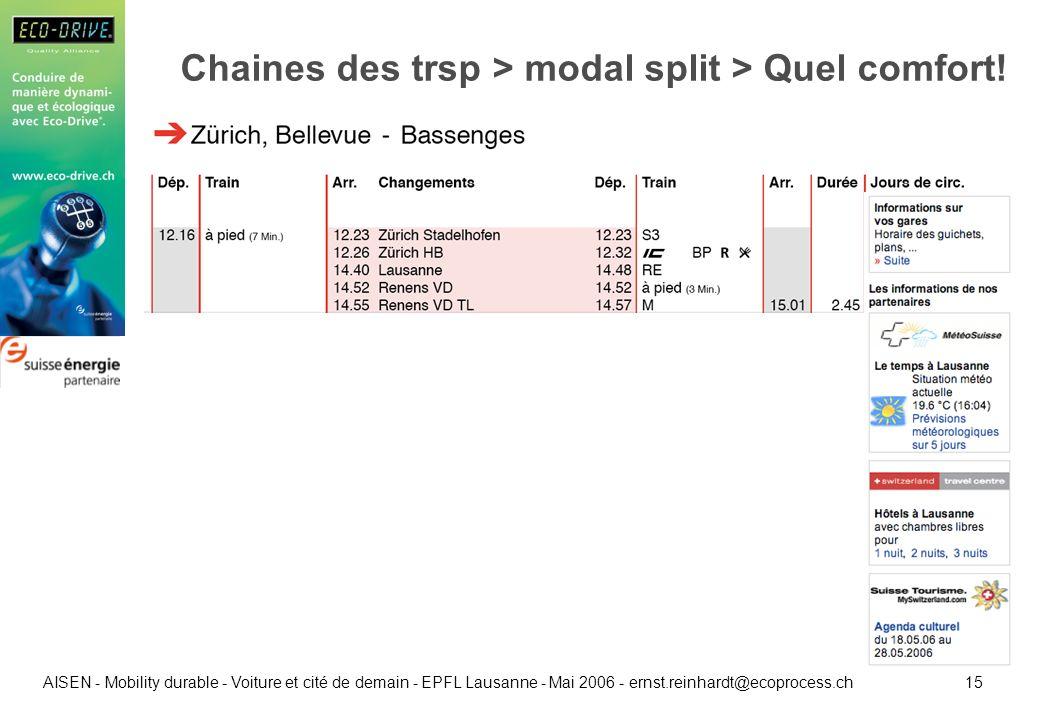 15 AISEN - Mobility durable - Voiture et cité de demain - EPFL Lausanne - Mai 2006 - ernst.reinhardt@ecoprocess.ch Chaines des trsp > modal split > Qu