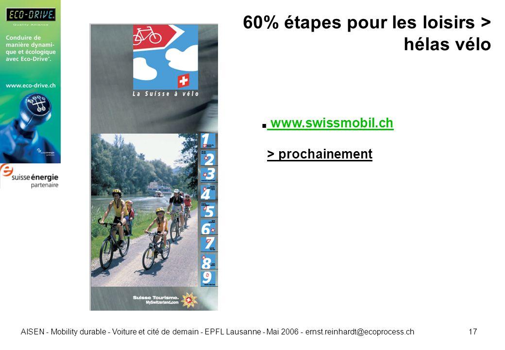 17 AISEN - Mobility durable - Voiture et cité de demain - EPFL Lausanne - Mai 2006 - ernst.reinhardt@ecoprocess.ch 60% étapes pour les loisirs > hélas