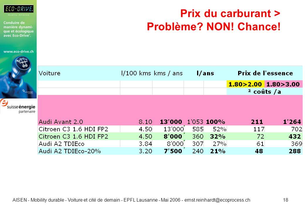 18 AISEN - Mobility durable - Voiture et cité de demain - EPFL Lausanne - Mai 2006 - ernst.reinhardt@ecoprocess.ch Prix du carburant > Problème? NON!
