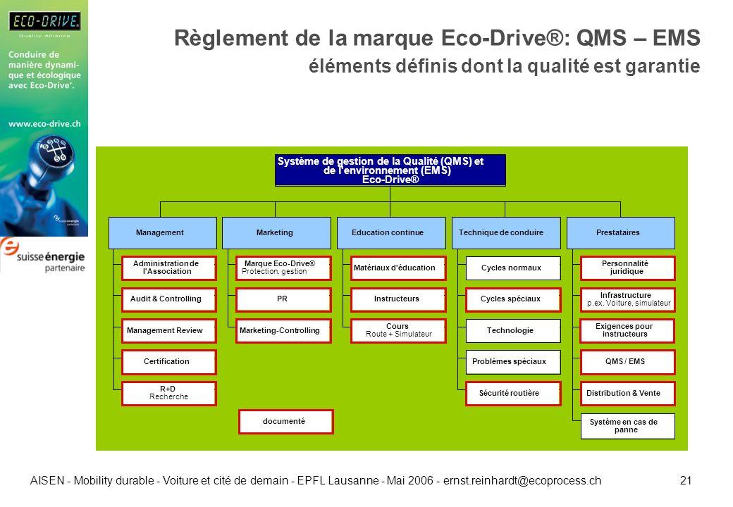 21 AISEN - Mobility durable - Voiture et cité de demain - EPFL Lausanne - Mai 2006 - ernst.reinhardt@ecoprocess.ch Règlement de la marque Eco-Drive®: