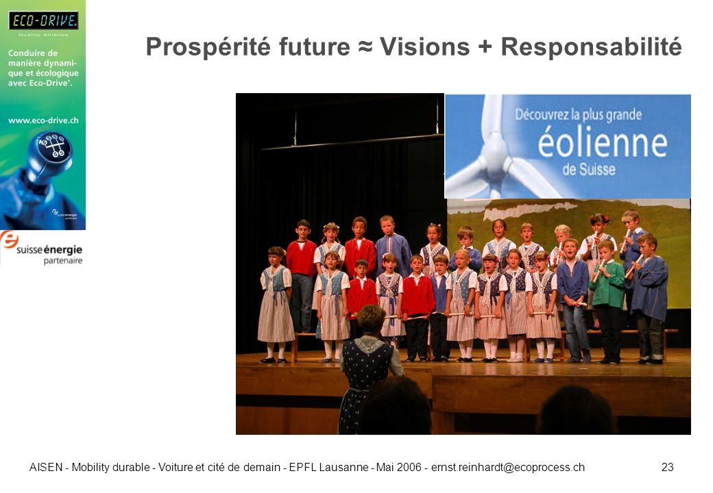 23 AISEN - Mobility durable - Voiture et cité de demain - EPFL Lausanne - Mai 2006 - ernst.reinhardt@ecoprocess.ch Prospérité future Visions + Respons