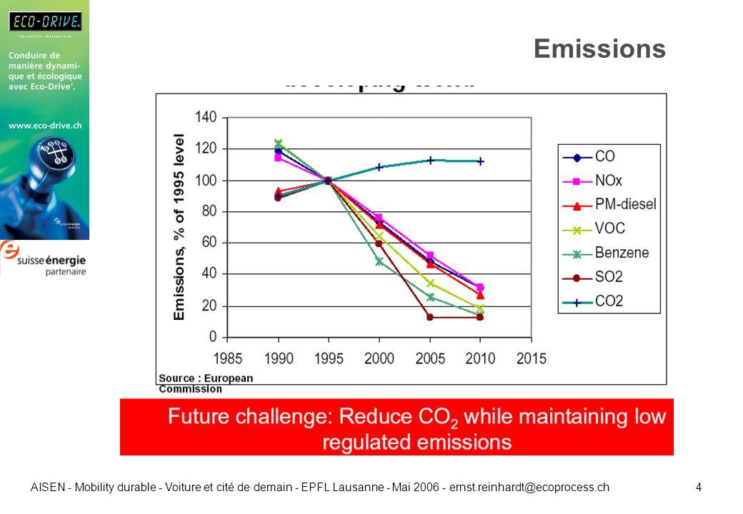4 AISEN - Mobility durable - Voiture et cité de demain - EPFL Lausanne - Mai 2006 - ernst.reinhardt@ecoprocess.ch Emissions