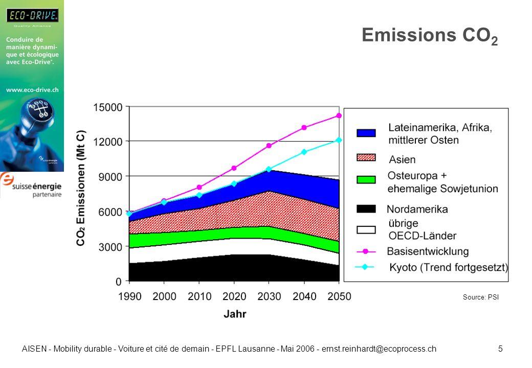 5 AISEN - Mobility durable - Voiture et cité de demain - EPFL Lausanne - Mai 2006 - ernst.reinhardt@ecoprocess.ch Emissions CO 2 Source: PSI