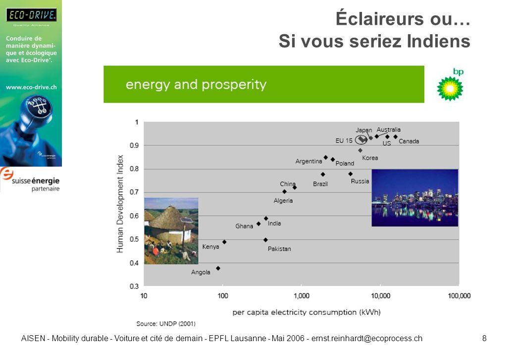 9 AISEN - Mobility durable - Voiture et cité de demain - EPFL Lausanne - Mai 2006 - ernst.reinhardt@ecoprocess.ch Transports: efficacité énergétique?
