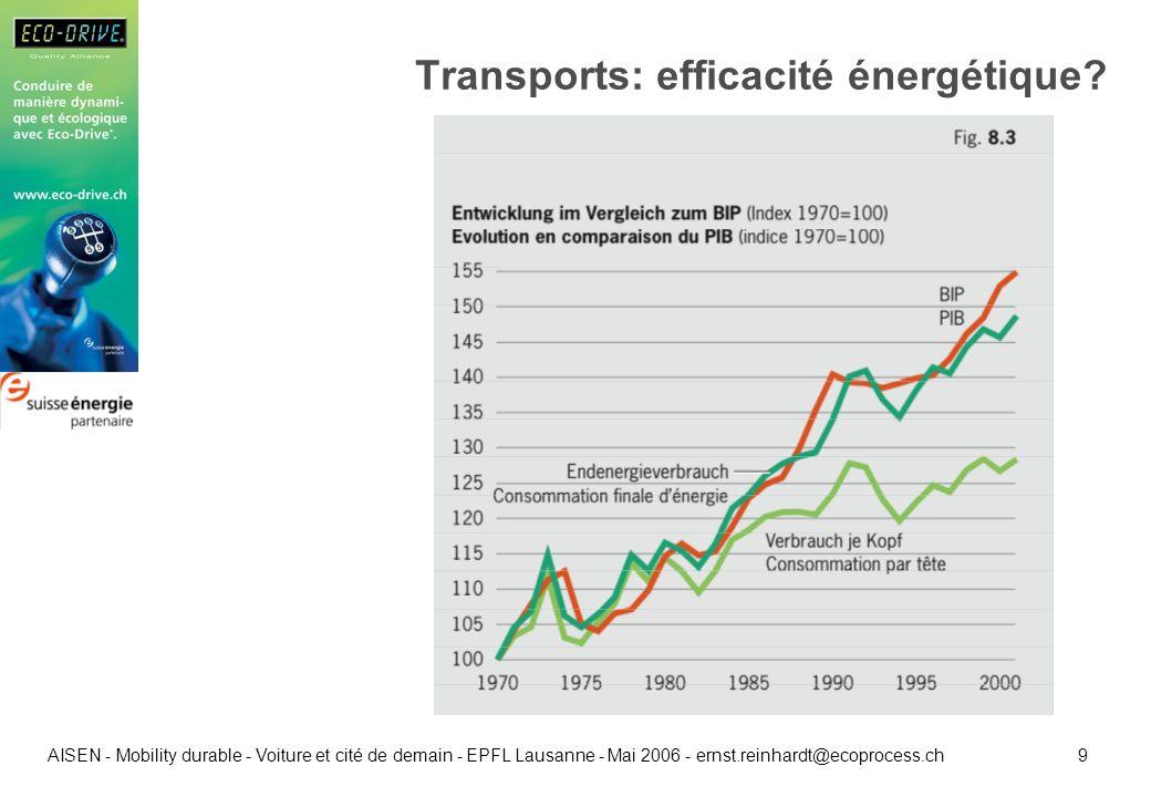 20 AISEN - Mobility durable - Voiture et cité de demain - EPFL Lausanne - Mai 2006 - ernst.reinhardt@ecoprocess.ch Art.