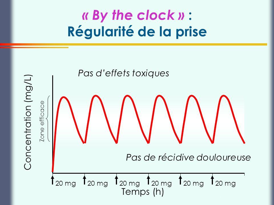 Thierry Buclin, Pharmacologie et Toxicologie cliniques, CHUV Lausanne « By the clock » : Régularité de la prise Concentration (mg/L) 20 mg Pas deffets