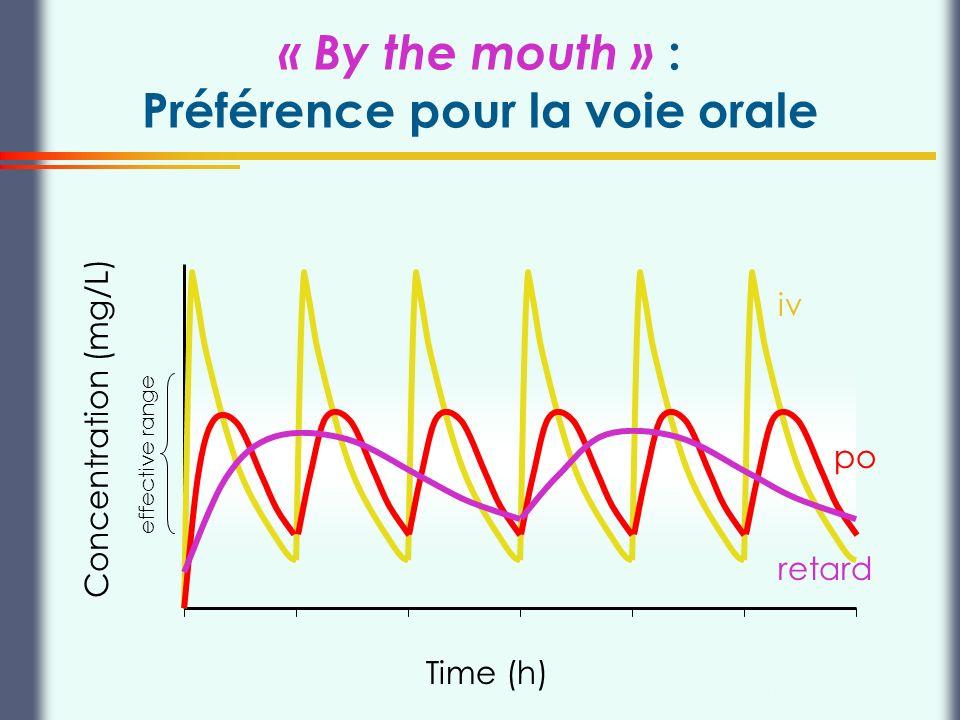 Thierry Buclin, Pharmacologie et Toxicologie cliniques, CHUV Lausanne « By the mouth » : Préférence pour la voie orale Time (h) Concentration (mg/L) e