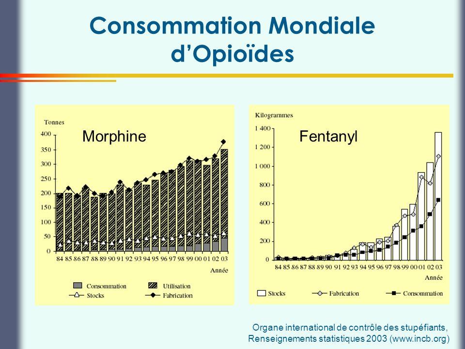 Thierry Buclin, Pharmacologie et Toxicologie cliniques, CHUV Lausanne Consommation Mondiale dOpioïdes MorphineFentanyl Organe international de contrôl