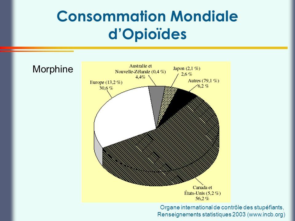 Thierry Buclin, Pharmacologie et Toxicologie cliniques, CHUV Lausanne Consommation Mondiale dOpioïdes Morphine Organe international de contrôle des st