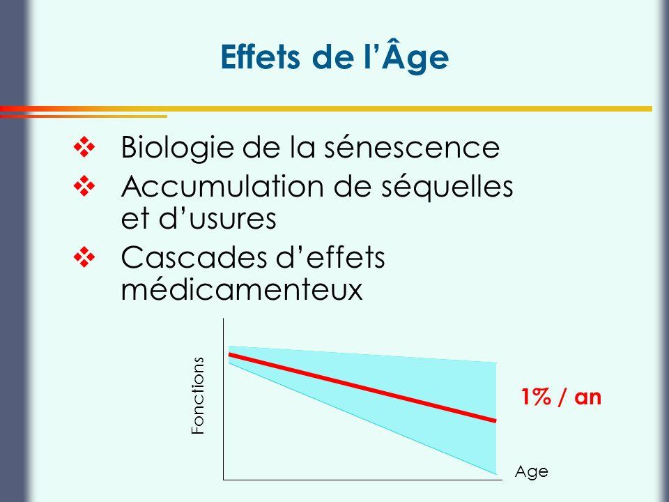 Thierry Buclin, Pharmacologie et Toxicologie cliniques, CHUV Lausanne Effets de lÂge Biologie de la sénescence Accumulation de séquelles et dusures Ca