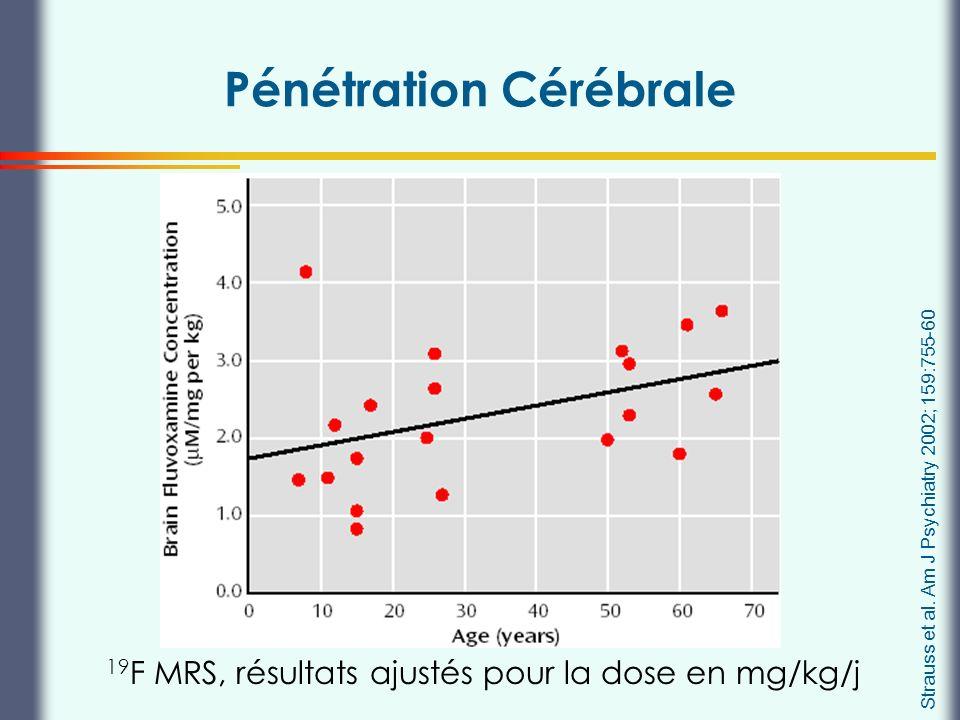 Thierry Buclin, Pharmacologie et Toxicologie cliniques, CHUV Lausanne Strauss et al. Am J Psychiatry 2002; 159:755-60 Pénétration Cérébrale 19 F MRS,