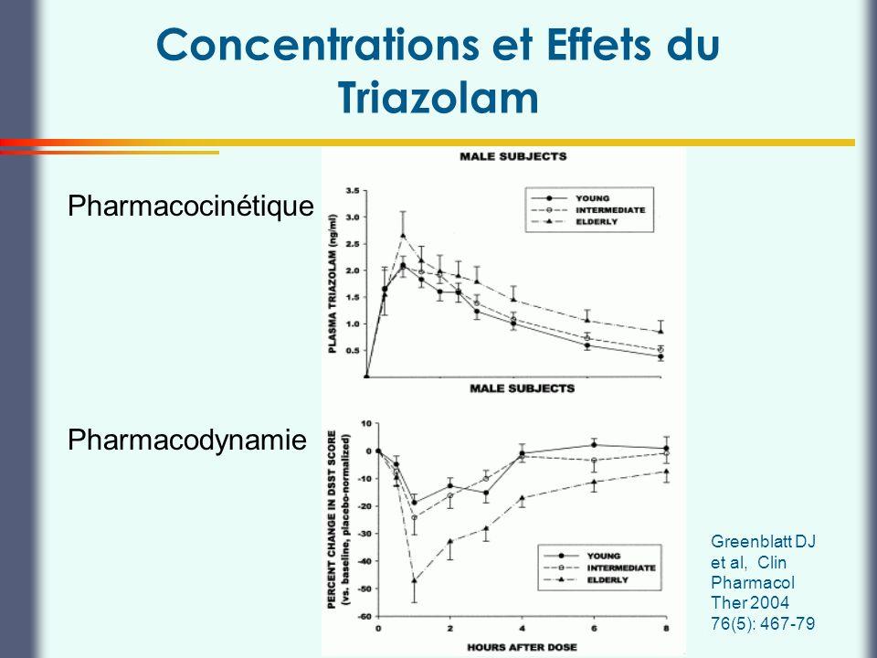Thierry Buclin, Pharmacologie et Toxicologie cliniques, CHUV Lausanne Concentrations et Effets du Triazolam Greenblatt DJ et al, Clin Pharmacol Ther 2