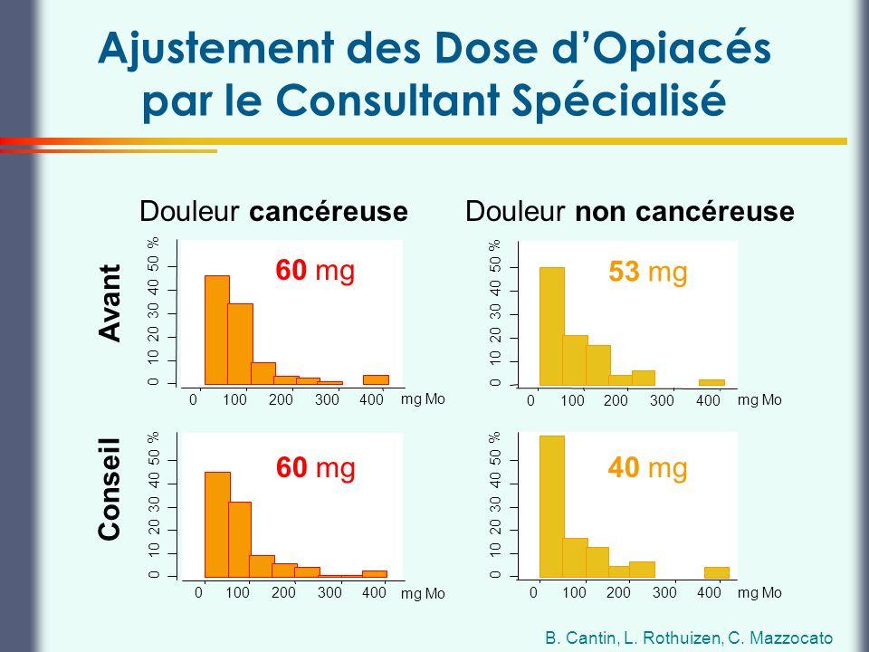 Thierry Buclin, Pharmacologie et Toxicologie cliniques, CHUV Lausanne Ajustement des Dose dOpiacés par le Consultant Spécialisé Avant Douleur cancéreu