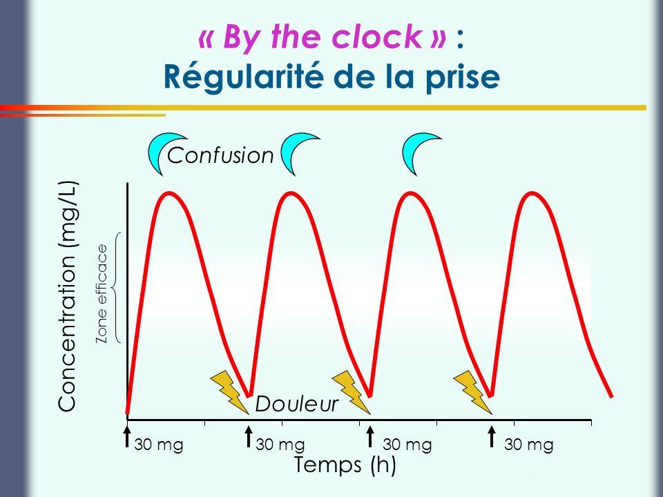 Thierry Buclin, Pharmacologie et Toxicologie cliniques, CHUV Lausanne « By the clock » : Régularité de la prise Concentration (mg/L) 20 mg Pas deffets toxiques Pas de récidive douloureuse Zone efficace Temps (h)