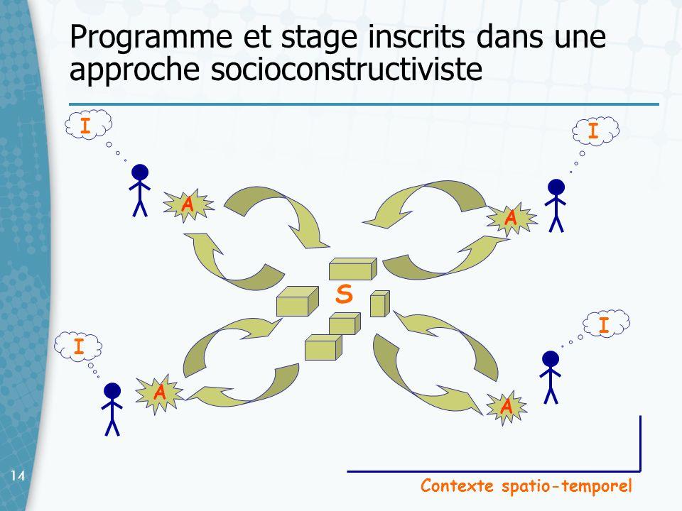 14 Programme et stage inscrits dans une approche socioconstructiviste A Contexte spatio-temporel A A A I I I I S