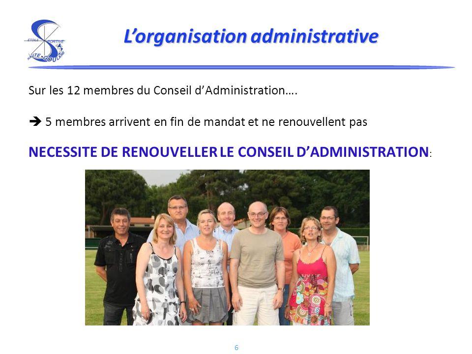 6 Sur les 12 membres du Conseil dAdministration….
