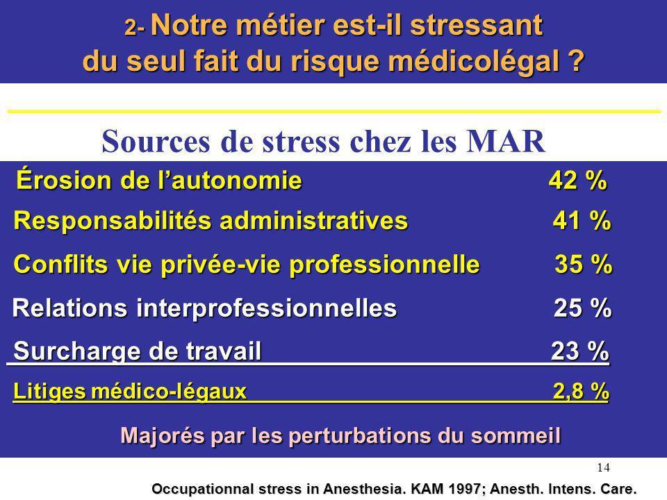 14 Sources de stress chez les MAR Érosion de lautonomie 42 % Érosion de lautonomie 42 % Responsabilités administratives 41 % Responsabilités administr