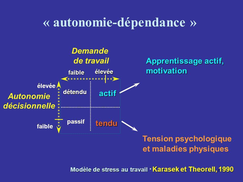 15 Modèle de stress au travail * Karasek et Theorell, 1990 Modèle de stress au travail * Karasek et Theorell, 1990 « autonomie-dépendance » Autonomie