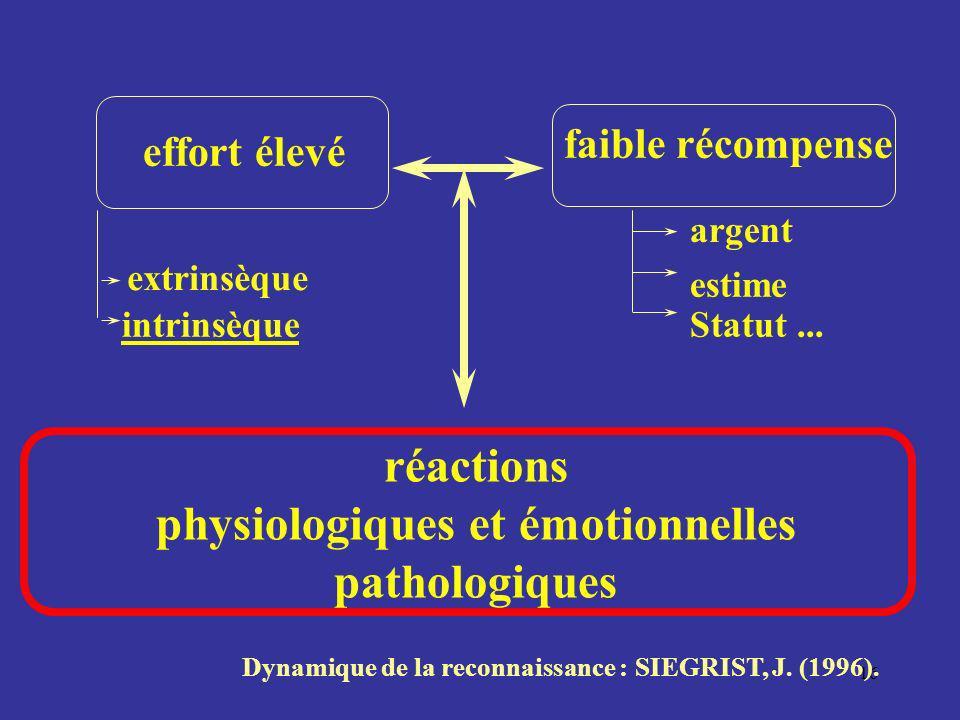 16 Dynamique de la reconnaissance : SIEGRIST, J. (1996). réactions physiologiques et émotionnelles pathologiques faible récompense argent estime Statu