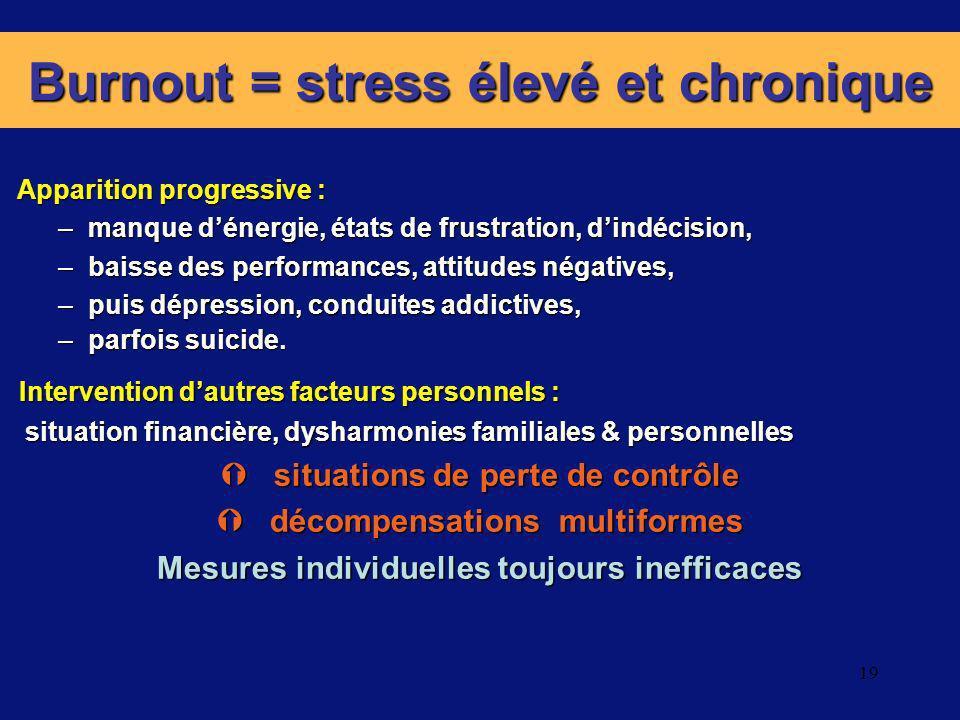 19 Burnout = stress élevé et chronique Apparition progressive : Apparition progressive : –manque dénergie, états de frustration, dindécision, –baisse