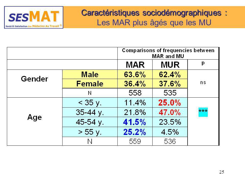 25 Caractéristiques sociodémographiques : Les MAR plus âgés que les MU