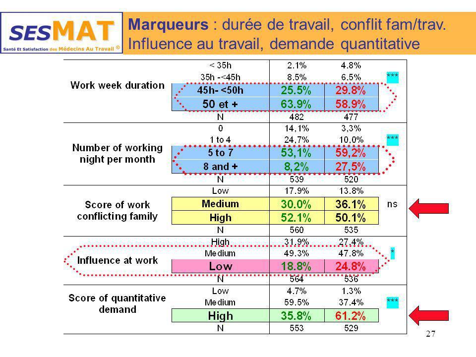 27 Marqueurs : durée de travail, conflit fam/trav. Influence au travail, demande quantitative