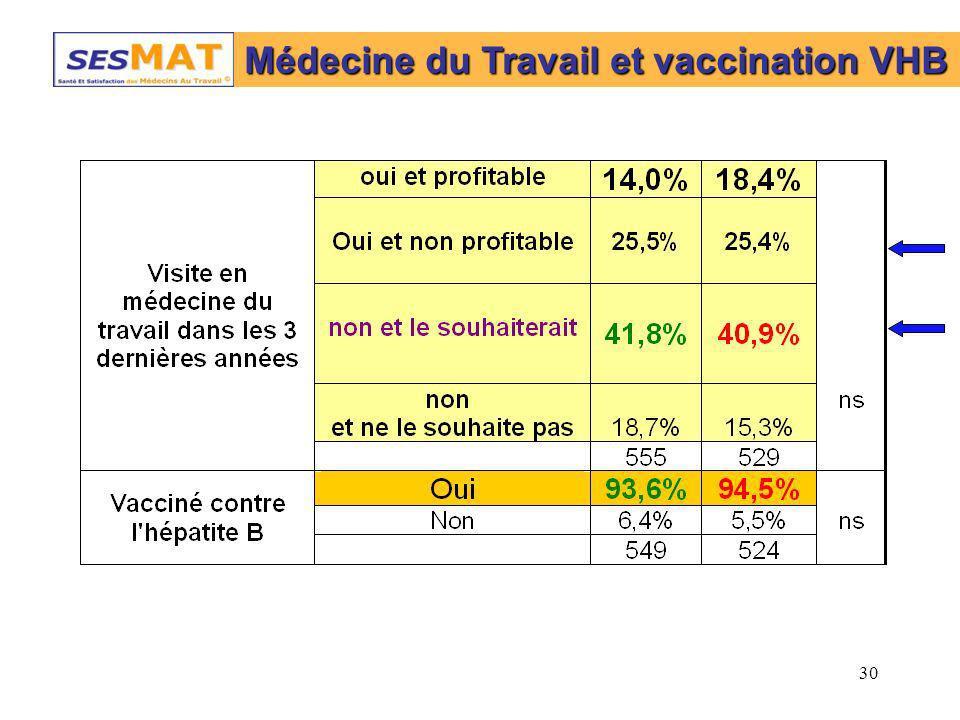 30 Médecine du Travail et vaccination VHB