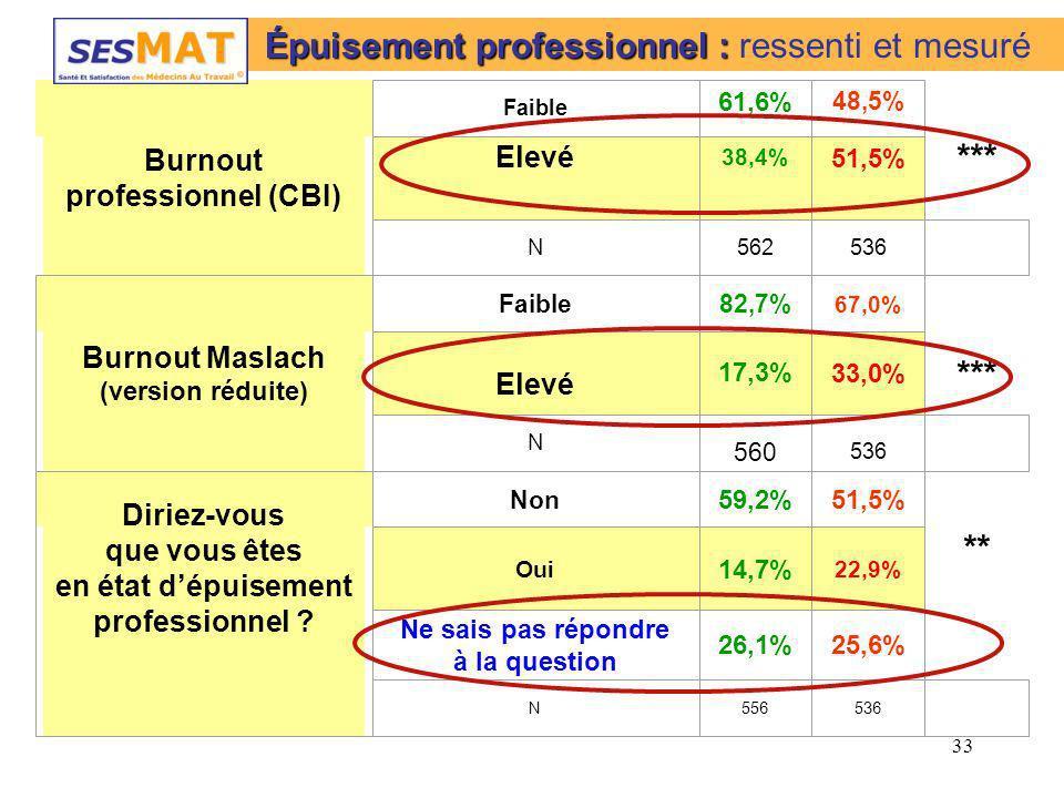 33 Burnout professionnel (CBI) *** ** Faible 61,6% 48,5% Elevé 38,4% 51,5% N562536 Burnout Maslach (version réduite) Faible82,7% 67,0% Elevé 17,3% 33,