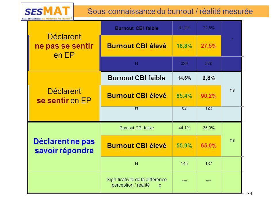 34 * ns Déclarent ne pas se sentir en EP Burnout CBI faible 81,2%72,5% Burnout CBI élevé 18,8%27,5% N329276 Déclarent se sentir en EP Burnout CBI faib
